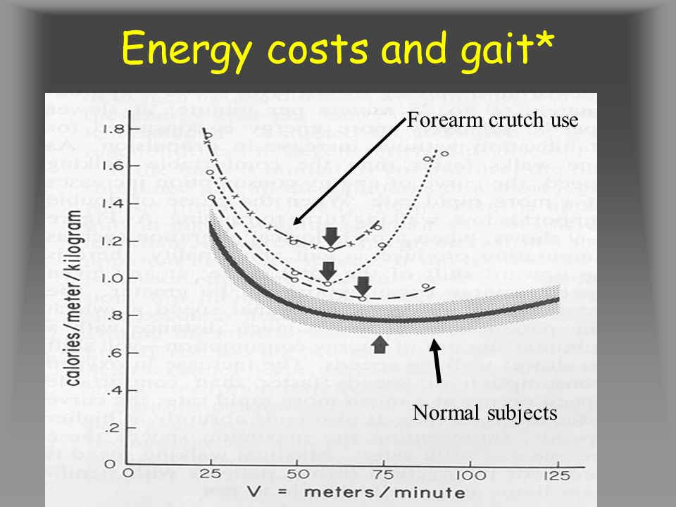 Energy costs and gait* Forearm crutch use Normal subjects
