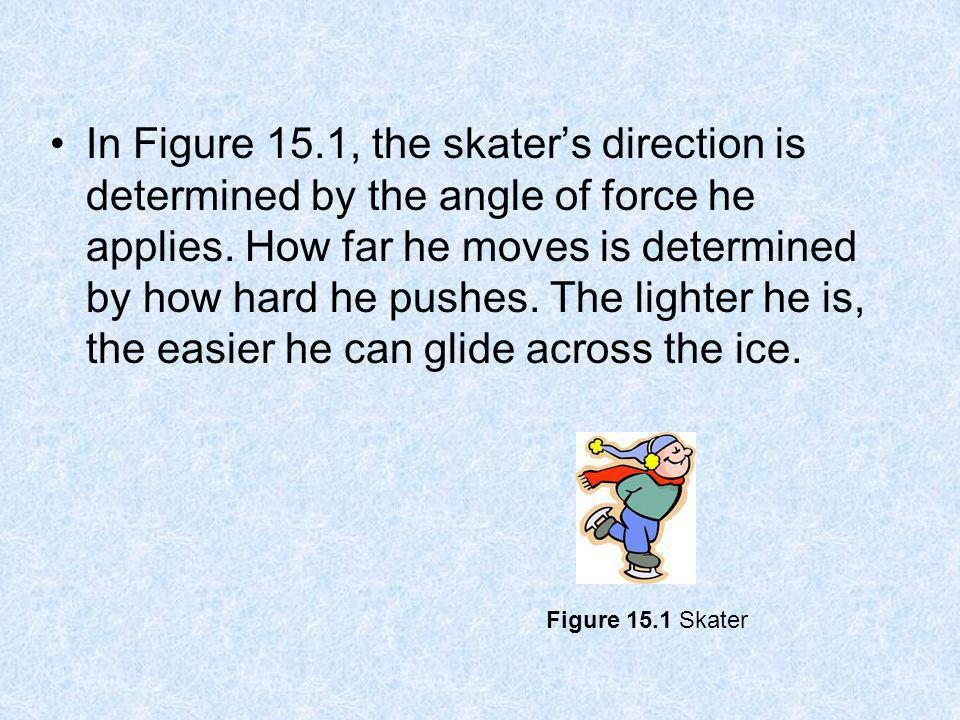In Figure 15.1, the skaters direction is determined by the angle of force he applies. How far he moves is determined by how hard he pushes. The lighte