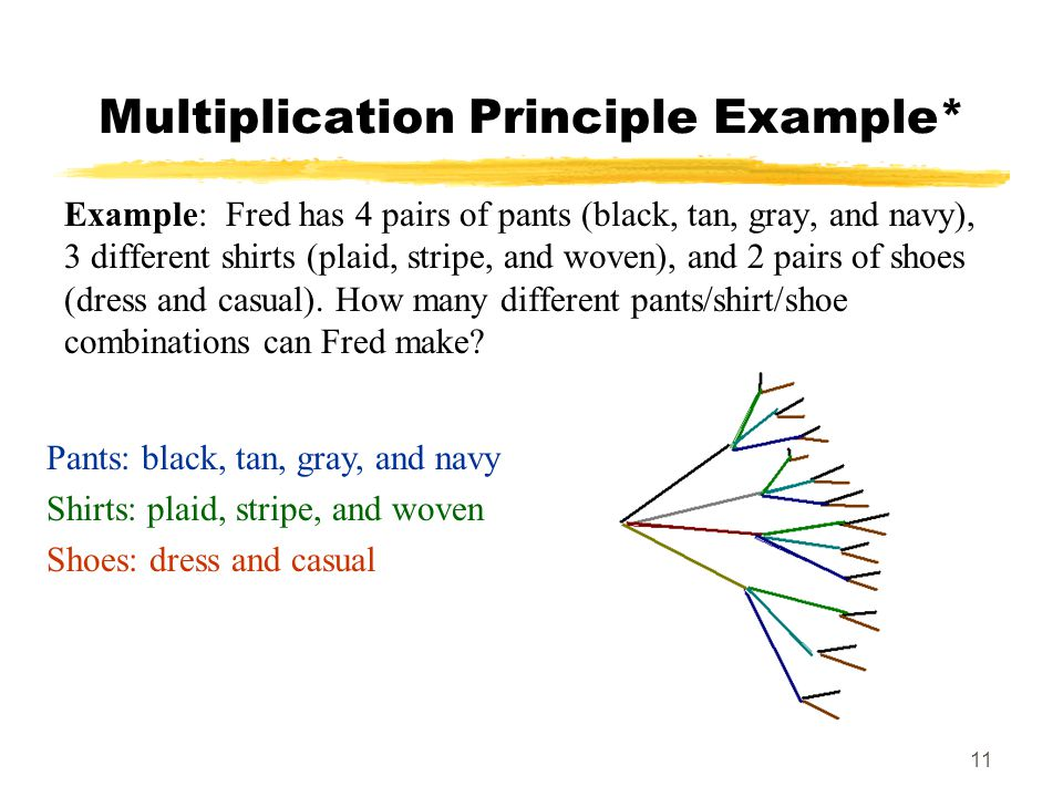 11 Multiplication Principle Example* Example: Fred has 4 pairs of pants (black, tan, gray, and navy), 3 different shirts (plaid, stripe, and woven), and 2 pairs of shoes (dress and casual).