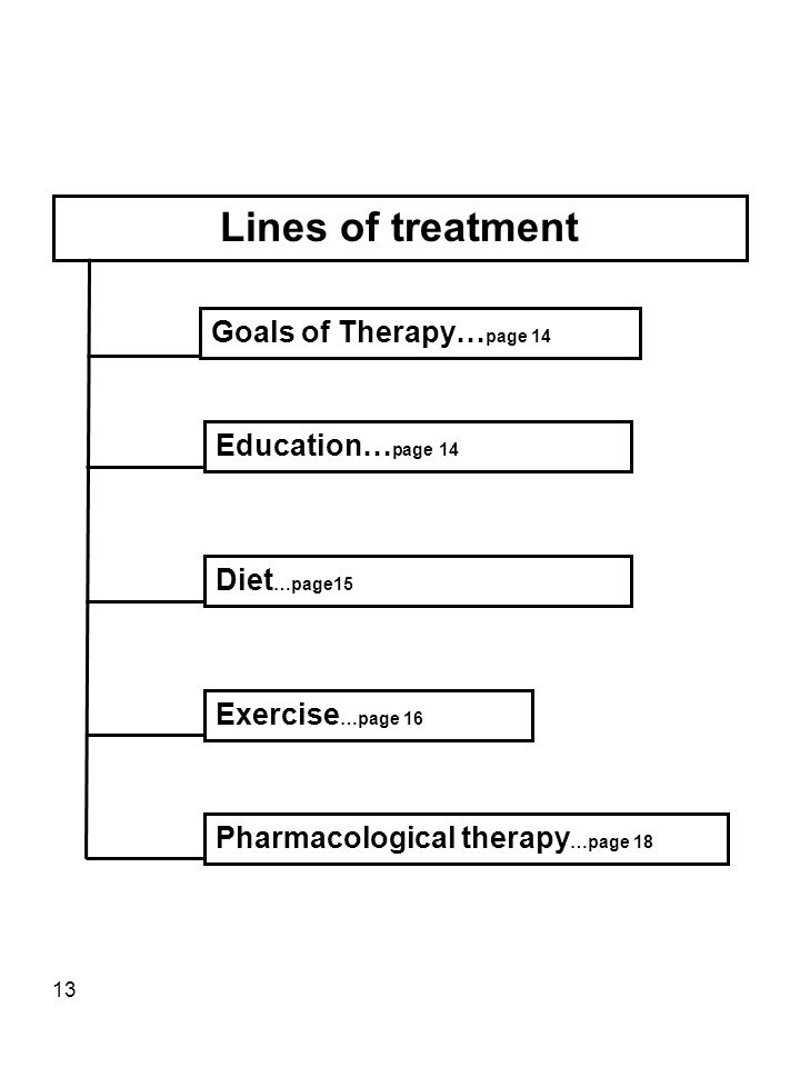 13 Lines of treatment Education… page 14 Diet …page15 Exercise …page 16 Pharmacological therapy …page 18 Goals of Therapy… page 14