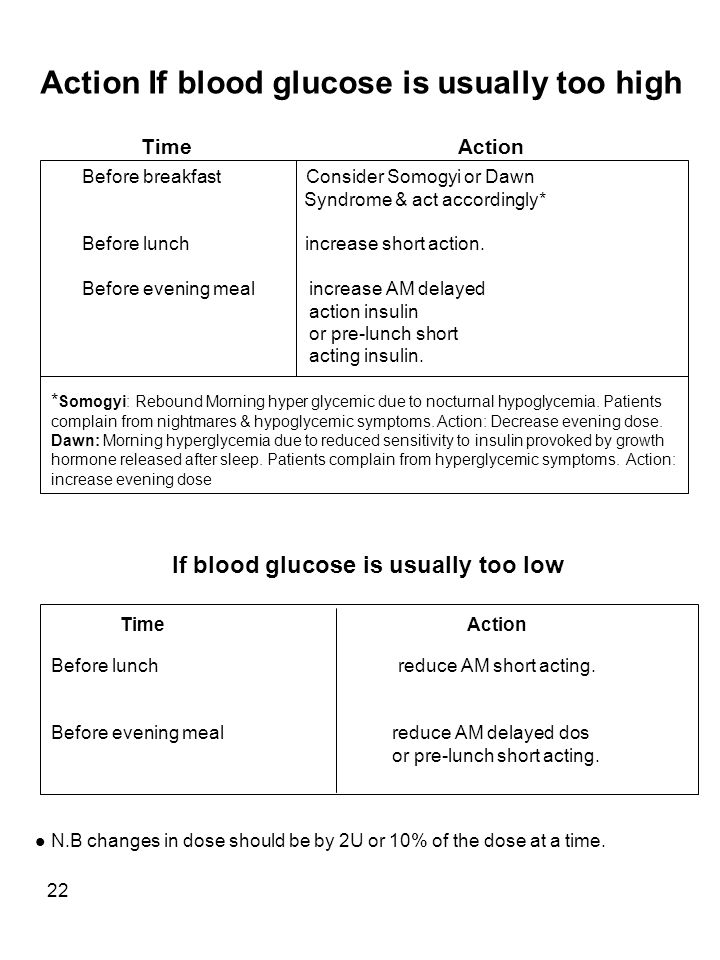 22 Action If blood glucose is usually too high Before breakfast Consider Somogyi or Dawn Syndrome & act accordingly* Before lunch increase short action.