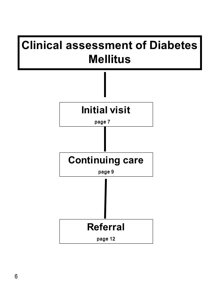 6 Clinical assessment of Diabetes Mellitus Initial visit page 7 Continuing care page 9 Referral page 12