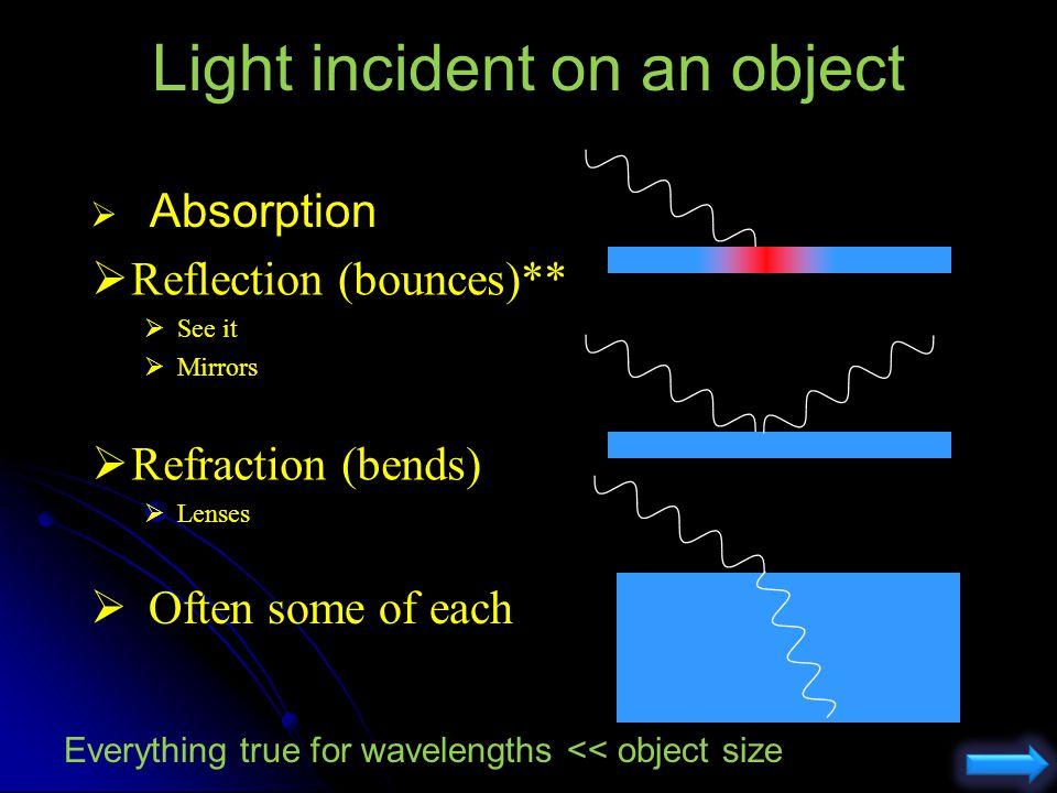 SPH3UW: OPTICS I Introduction to Mirrors