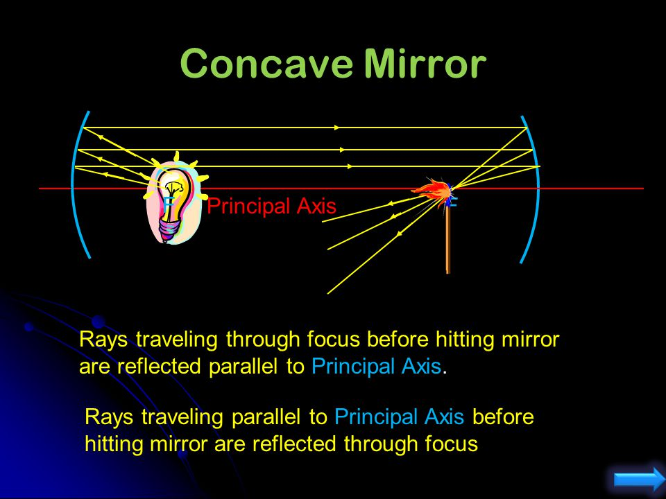 What kind of spherical mirror can be used to start a fire? concave convex How far from the paper to be ignited should the mirror be held? farther than