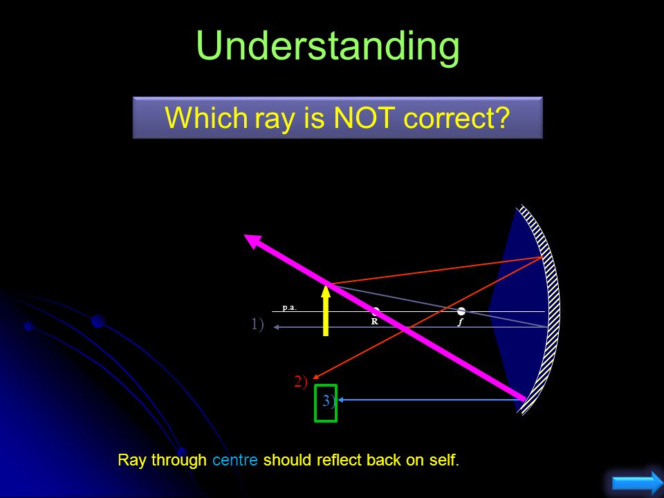Concave Mirror Principal Rays When object is between the focus and the Vertex The image is virtual The image is upright The image is larger than the o