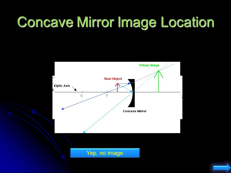 A concave mirror has a positive focal length f > 0 A convex mirror has a negative focal length f < 0 What is the focal length of a flat mirror? (1) f