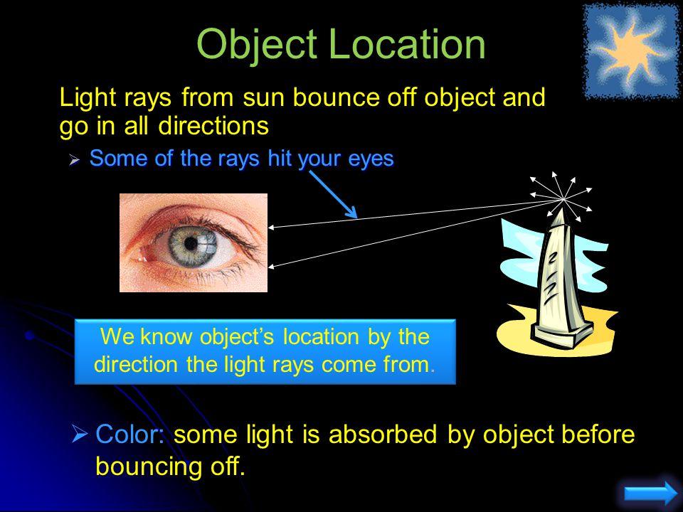 Reflection i r Angle of incidence = Angle of reflection i = r i = r (Angles between light beam and normal)