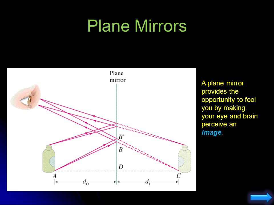 Plane Mirrors In the left hand picture with a rough surface, you can place your eye anywhere and you will see some reflected rays. On the right hand s