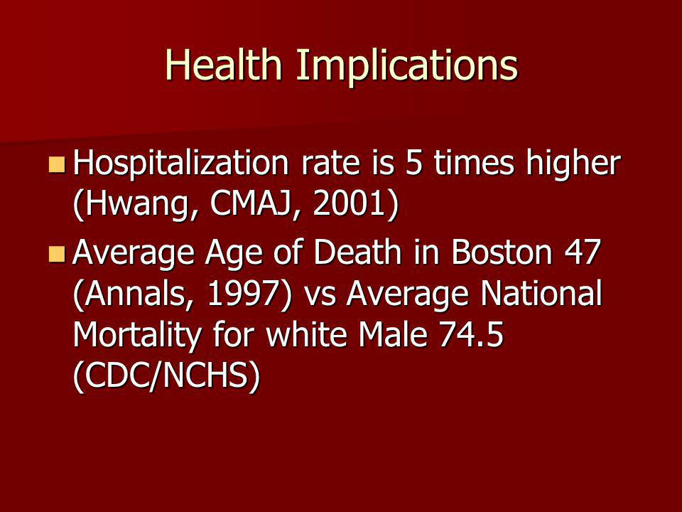 Health Implications Hospitalization rate is 5 times higher (Hwang, CMAJ, 2001) Hospitalization rate is 5 times higher (Hwang, CMAJ, 2001) Average Age of Death in Boston 47 (Annals, 1997) vs Average National Mortality for white Male 74.5 (CDC/NCHS) Average Age of Death in Boston 47 (Annals, 1997) vs Average National Mortality for white Male 74.5 (CDC/NCHS)