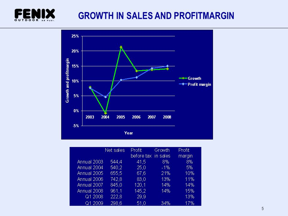 5 GROWTH IN SALES AND PROFITMARGIN