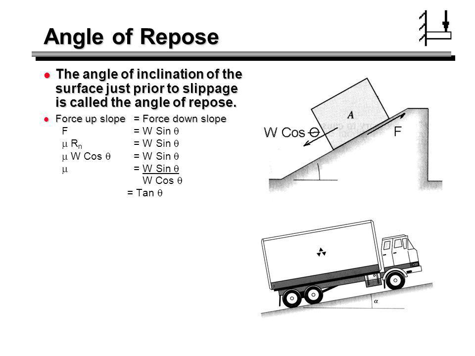 Angle of Repose The angle of inclination of the surface just prior to slippage is called the angle of repose. The angle of inclination of the surface