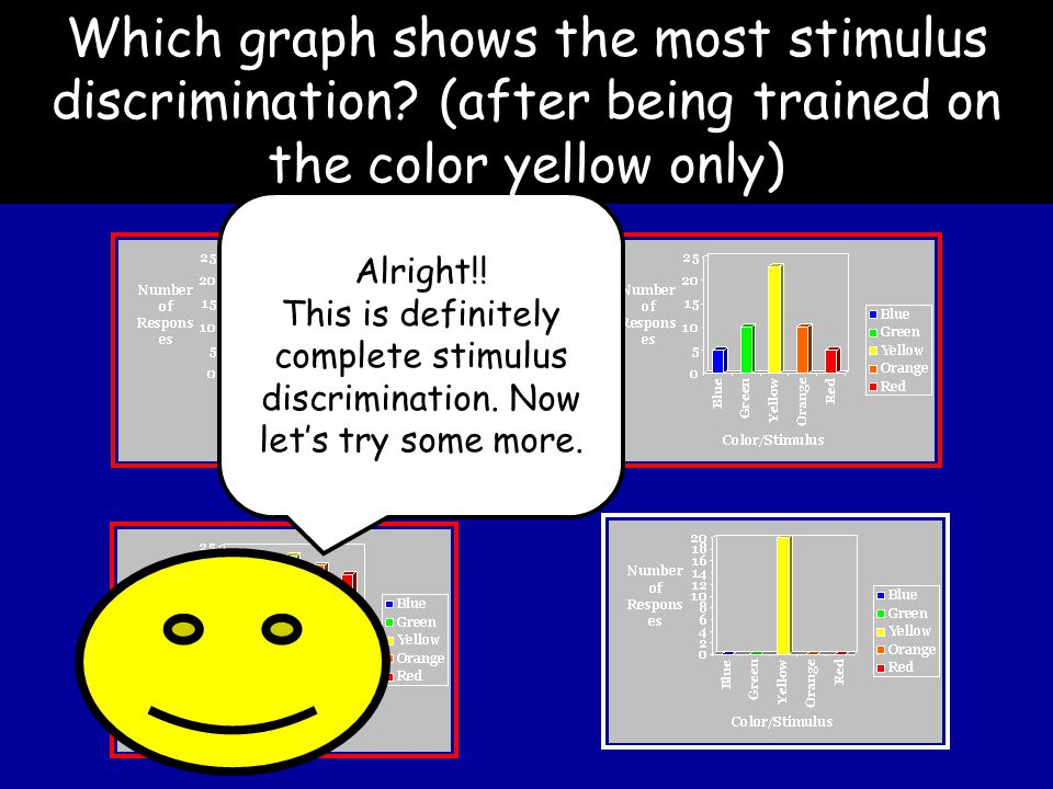 Left-click your answer Which graph shows the most stimulus discrimination.