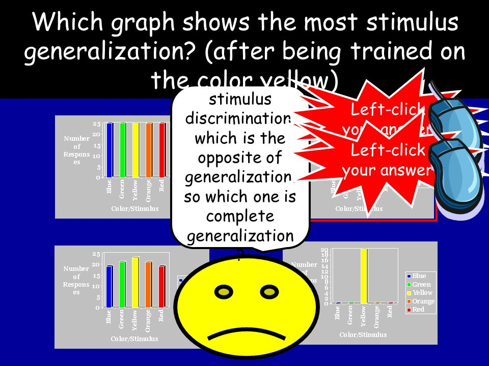 Which graph shows the most stimulus generalization.