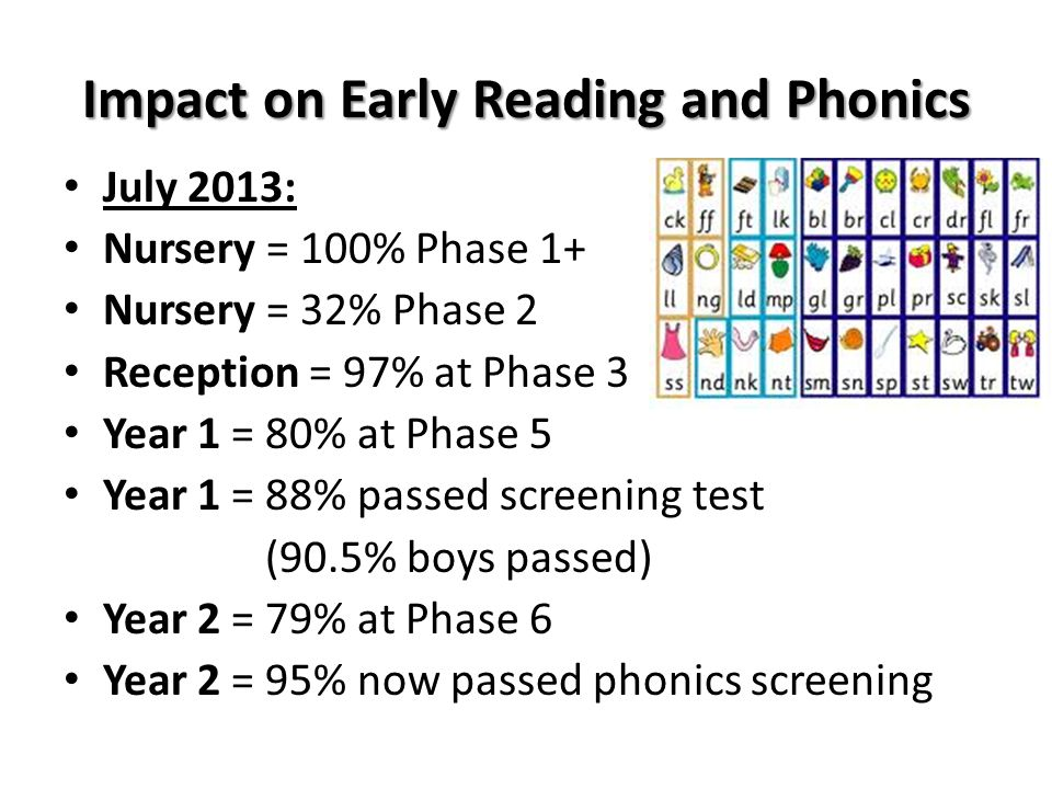 Impact on Early Reading and Phonics July 2013: Nursery = 100% Phase 1+ Nursery = 32% Phase 2 Reception = 97% at Phase 3 Year 1 = 80% at Phase 5 Year 1 = 88% passed screening test (90.5% boys passed) Year 2 = 79% at Phase 6 Year 2 = 95% now passed phonics screening