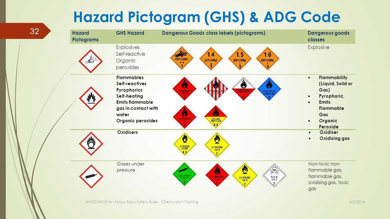 6/3/2014 AHCCHM101A - Follow Basic Safety Rules - Chemwatch Training 32 Hazard Pictogram (GHS) & ADG Code Hazard Pictograms GHS HazardDangerous Goods