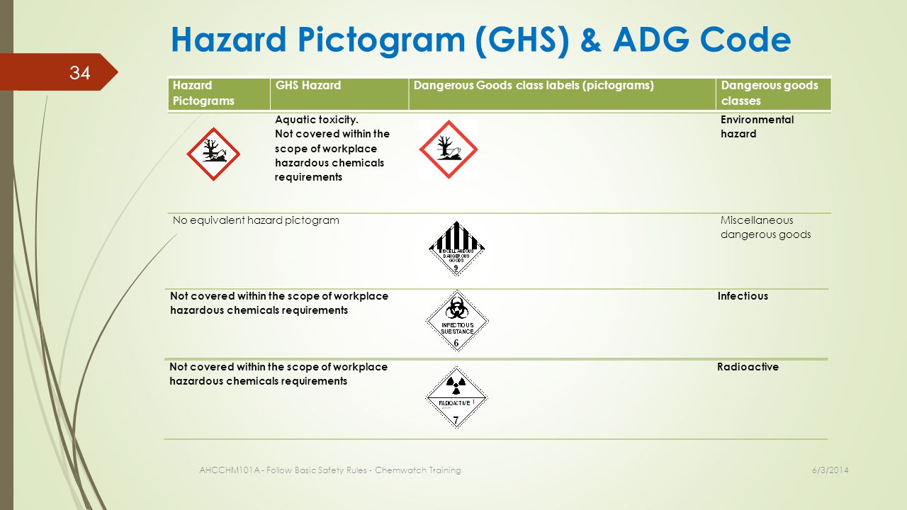 6/3/2014 AHCCHM101A - Follow Basic Safety Rules - Chemwatch Training 34 Hazard Pictogram (GHS) & ADG Code Hazard Pictograms GHS HazardDangerous Goods