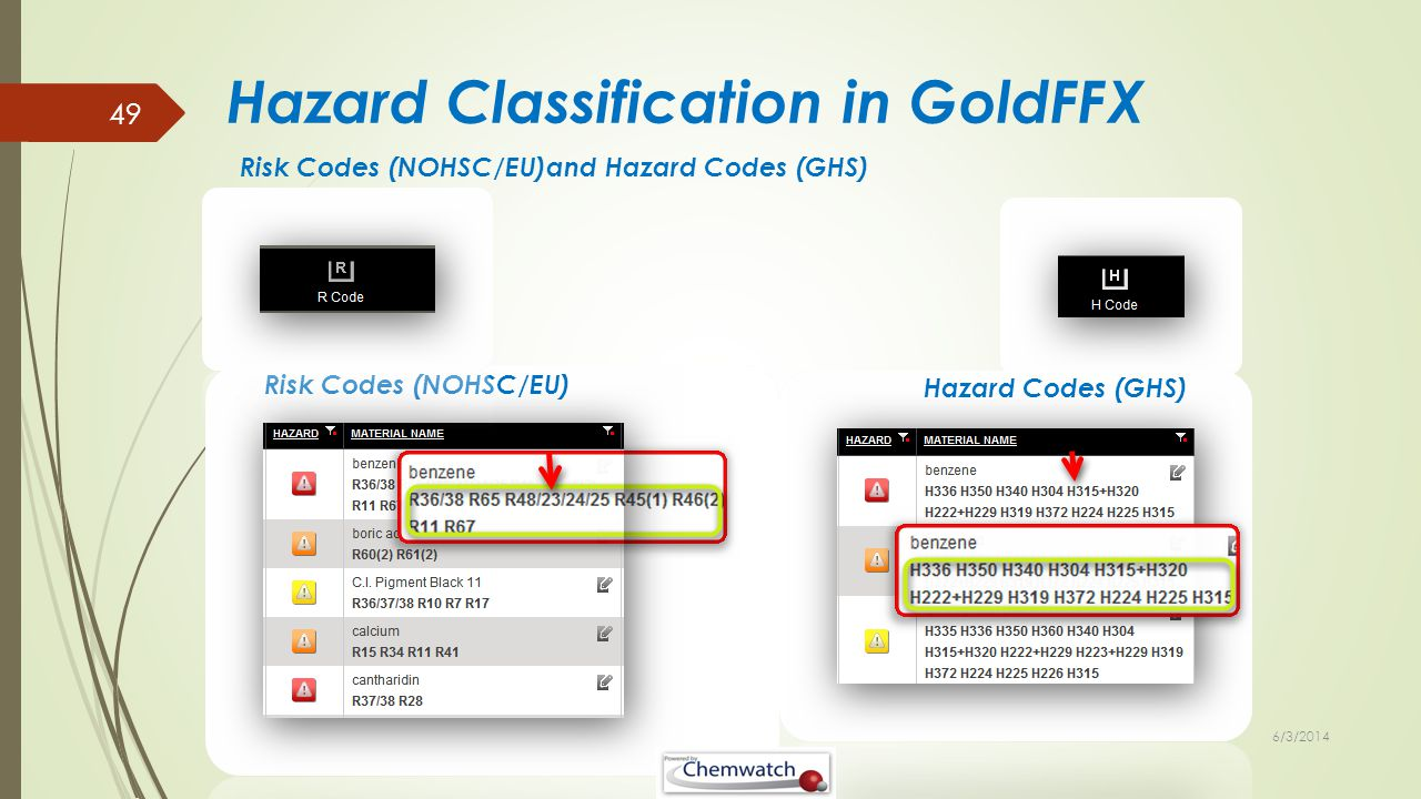 6/3/2014 AHCCHM101A - Follow Basic Safety Rules - Chemwatch Training 49 Hazard Classification in GoldFFX Risk Codes (NOHSC/EU)and Hazard Codes (GHS) R