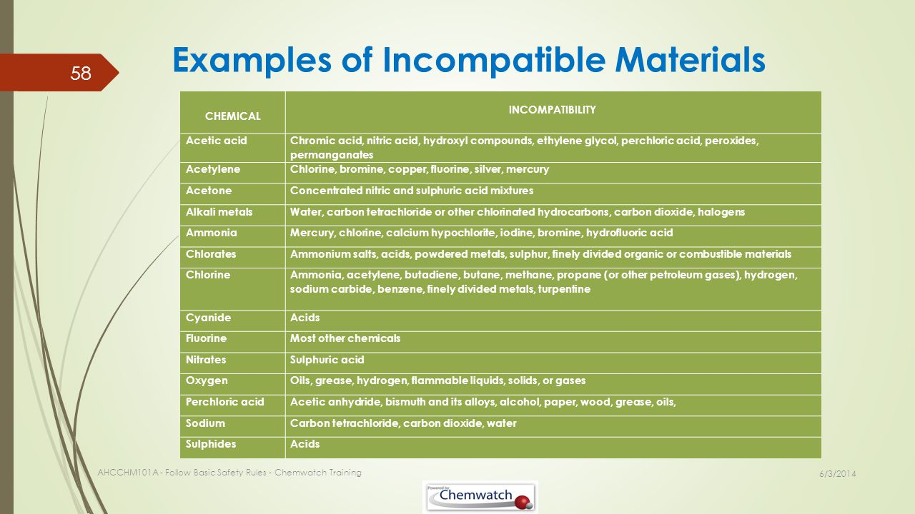 Examples of Incompatible Materials 6/3/2014 AHCCHM101A - Follow Basic Safety Rules - Chemwatch Training 58 CHEMICAL INCOMPATIBILITY Acetic acid Chromi