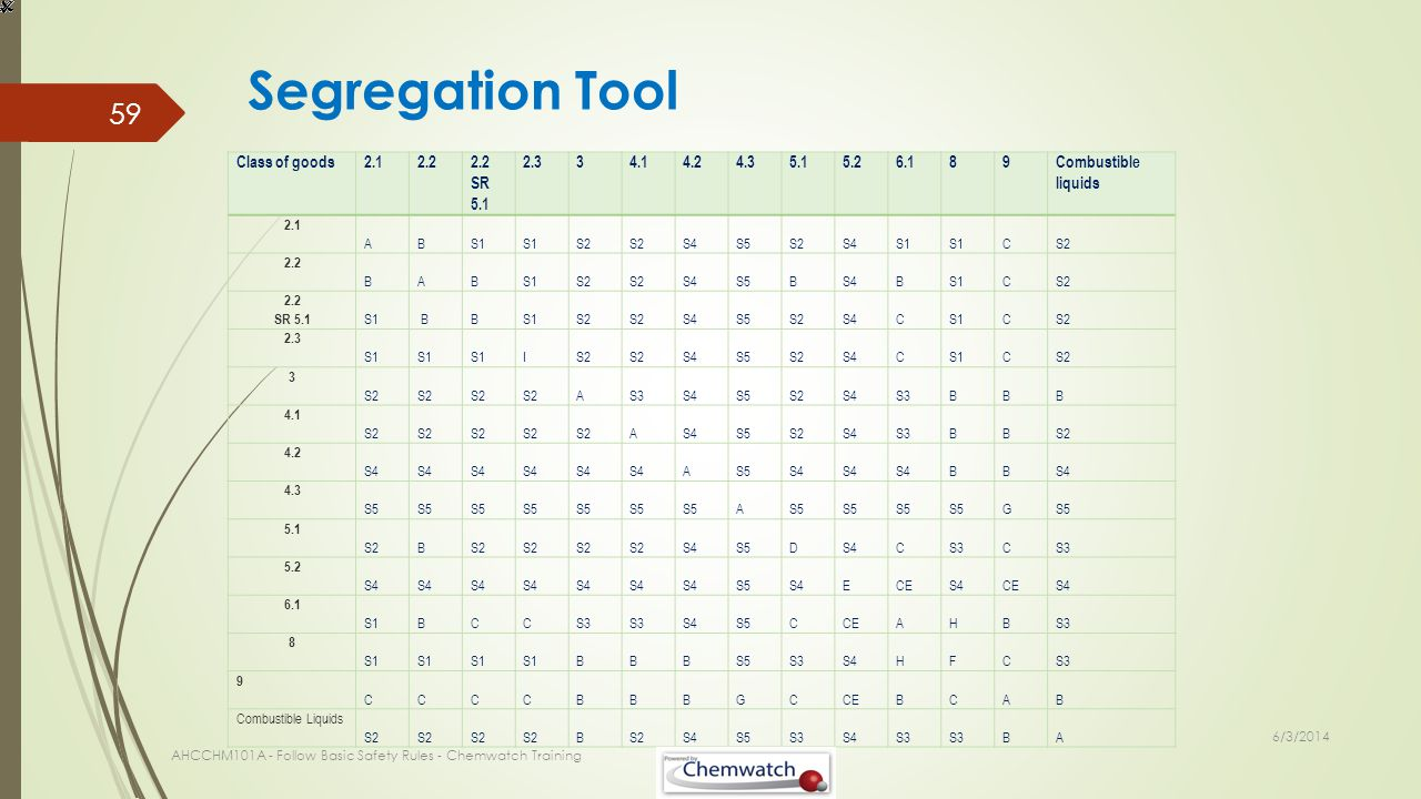 Segregation Tool 6/3/2014 AHCCHM101A - Follow Basic Safety Rules - Chemwatch Training 59 Class of goods2.12.2 2.2 SR 5.1 2.334.14.24.35.15.26.189 Comb