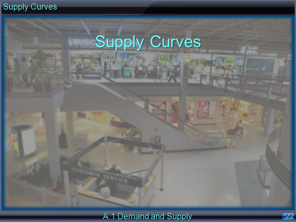 22 A.1 Demand and Supply Supply Curves
