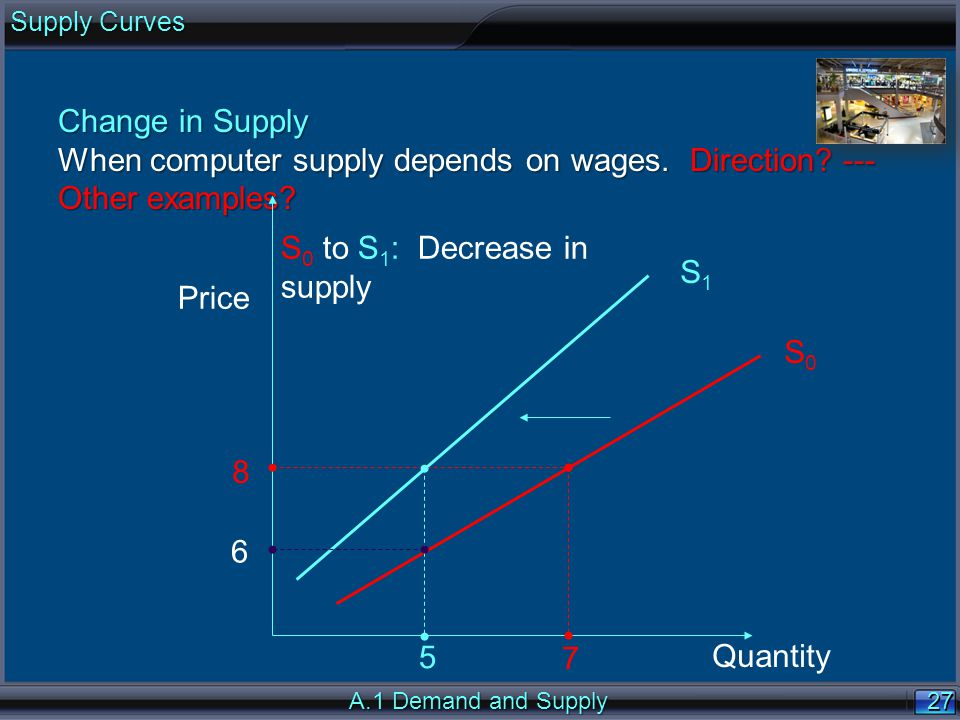 27 Change in Supply When computer supply depends on wages. Direction? --- Other examples? Price Quantity S1S1 S0S0 8 7 5 S 0 to S 1 : Decrease in supp