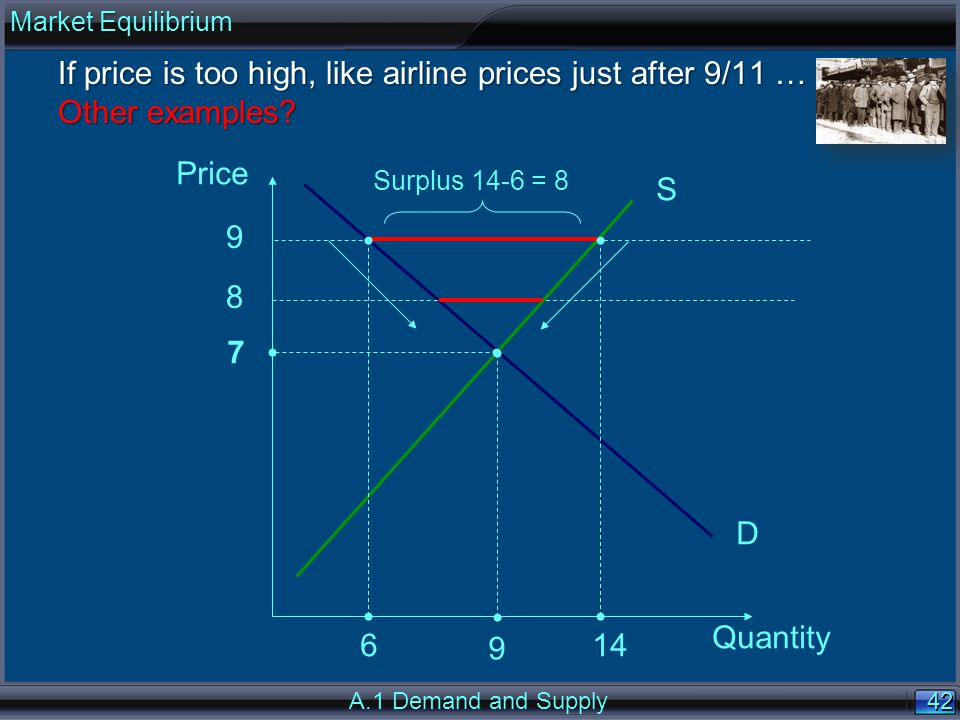 42 Price Quantity S D 9 14 Surplus 14-6 = 8 6 8 9 If price is too high, like airline prices just after 9/11 … Other examples? 7 A.1 Demand and Supply
