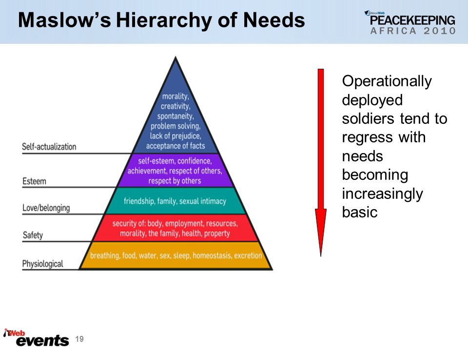 19 Maslows Hierarchy of Needs Operationally deployed soldiers tend to regress with needs becoming increasingly basic