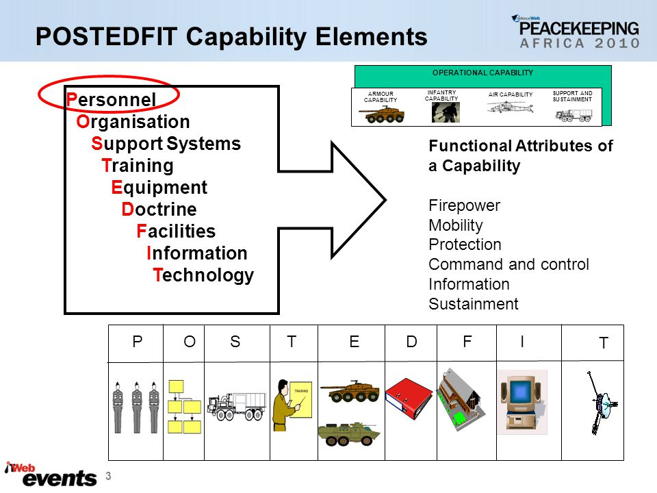 3 Personnel Organisation Support Systems Training Equipment Doctrine Facilities Information Technology PO S TED F I T Functional Attributes of a Capability Firepower Mobility Protection Command and control Information Sustainment OPERATIONAL CAPABILITY ARMOUR CAPABILITY INFANTRY CAPABILITY AIR CAPABILITY SUPPORT AND SUSTAINMENT POSTEDFIT Capability Elements