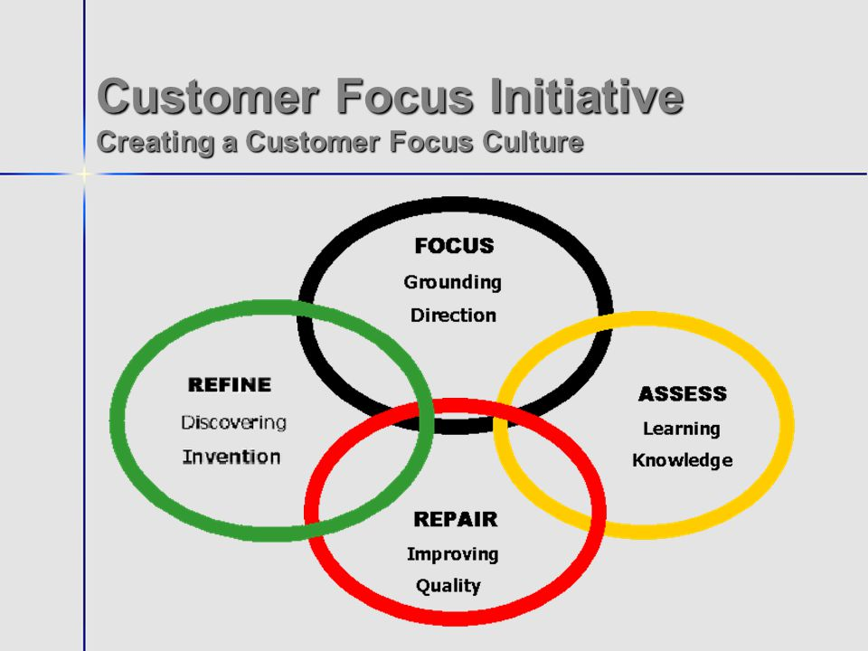 Customer Focus Initiative Creating a Customer Focus Culture