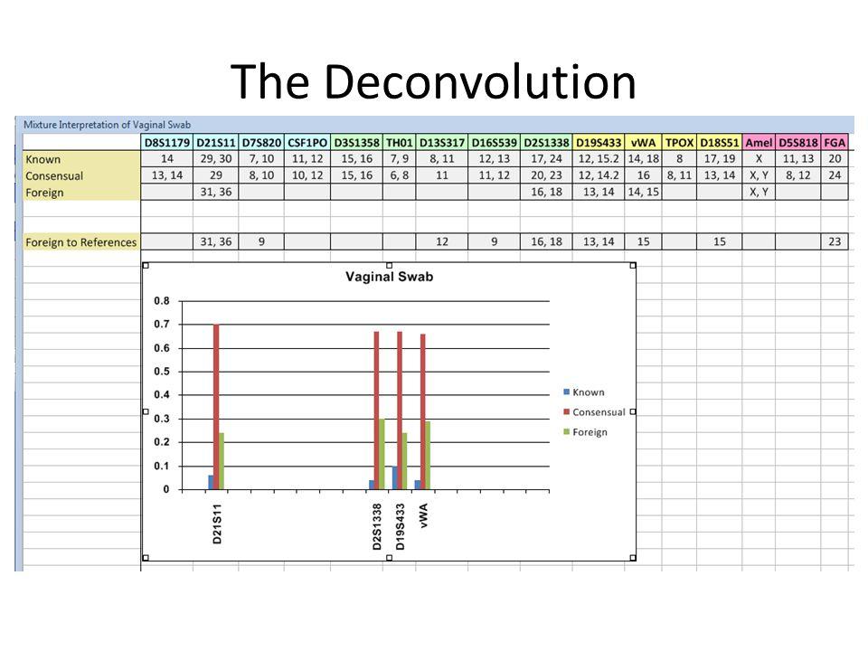 The Deconvolution