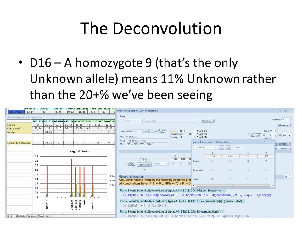 The Deconvolution D16 – A homozygote 9 (thats the only Unknown allele) means 11% Unknown rather than the 20+% weve been seeing