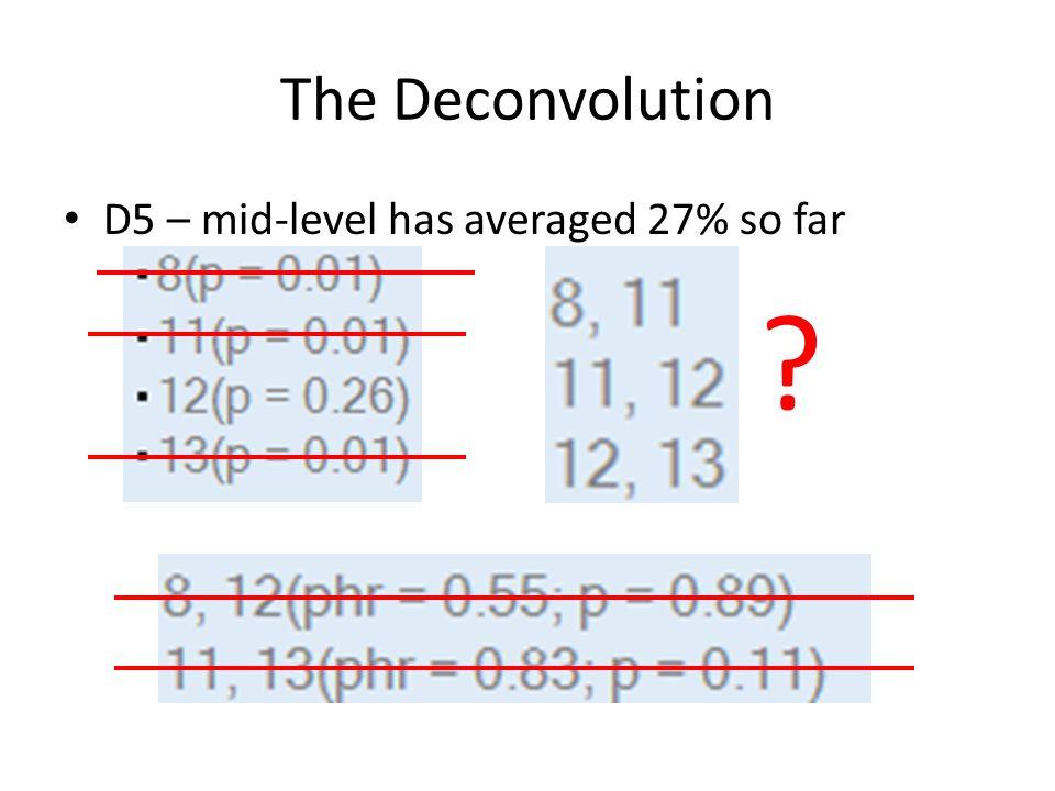 The Deconvolution D5 – mid-level has averaged 27% so far