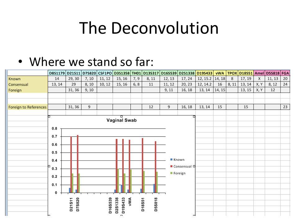The Deconvolution Where we stand so far: