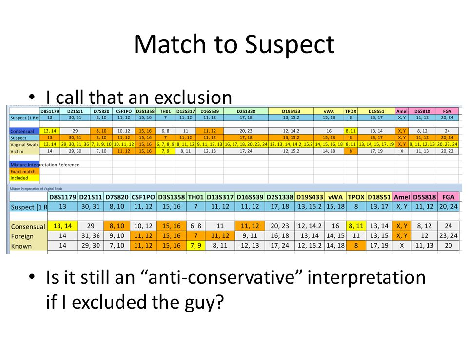 Match to Suspect I call that an exclusion Is it still an anti-conservative interpretation if I excluded the guy