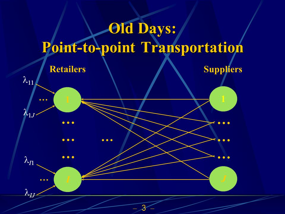 3 Old Days: Point-to-point Transportation Suppliers 1 Retailers I1J ……………… ……………… … 11 1J … I1 IJ …