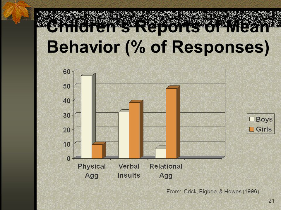 21 Childrens Reports of Mean Behavior (% of Responses) From: Crick, Bigbee, & Howes (1996)