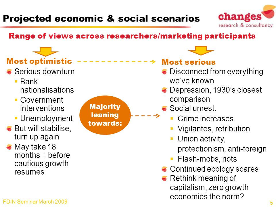 Projected economic & social scenarios Range of views across researchers/marketing participants Most optimistic Serious downturn Bank nationalisations Government interventions Unemployment But will stabilise, turn up again May take 18 months + before cautious growth resumes FDIN Seminar March 2009 5 Most serious Disconnect from everything weve known Depression, 1930s closest comparison Social unrest: Crime increases Vigilantes, retribution Union activity, protectionism, anti-foreign Flash-mobs, riots Continued ecology scares Rethink meaning of capitalism, zero growth economies the norm.