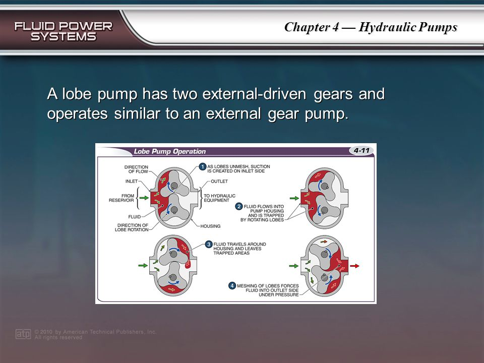 Chapter 4 Hydraulic Pumps An external gear pump consists of meshing gears that form a seal with the pump housing and operates similar to the four basi