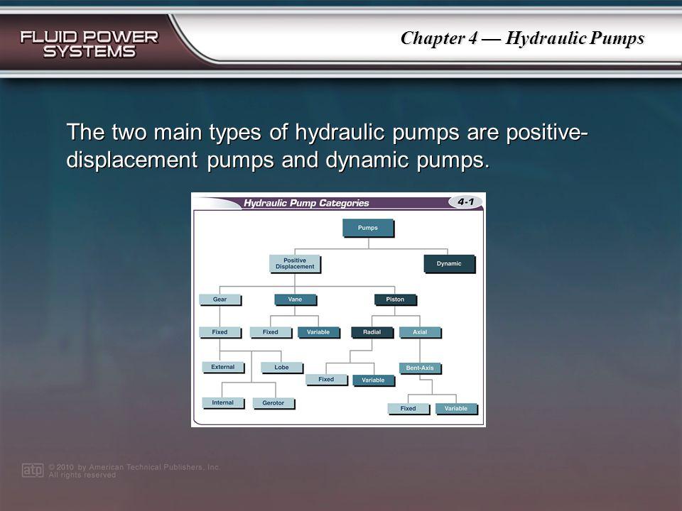 PowerPoint ® Presentation Chapter 4 Hydraulic Pumps Hydraulic Pumps Hydraulic Pump Types