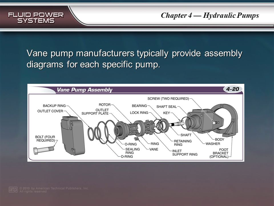 Chapter 4 Hydraulic Pumps A cartridge assembly is located in a vane pump and houses the vanes, rotor, and cam ring, which are all placed between two p