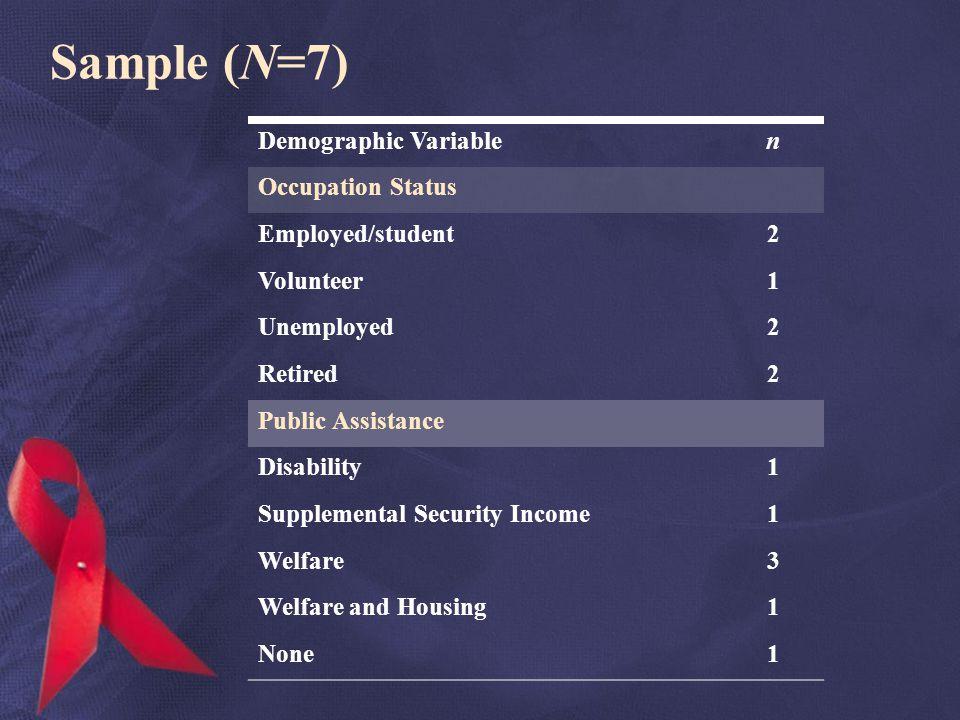 Sample (N=7) Demographic Variablen Occupation Status Employed/student2 Volunteer1 Unemployed2 Retired2 Public Assistance Disability1 Supplemental Secu