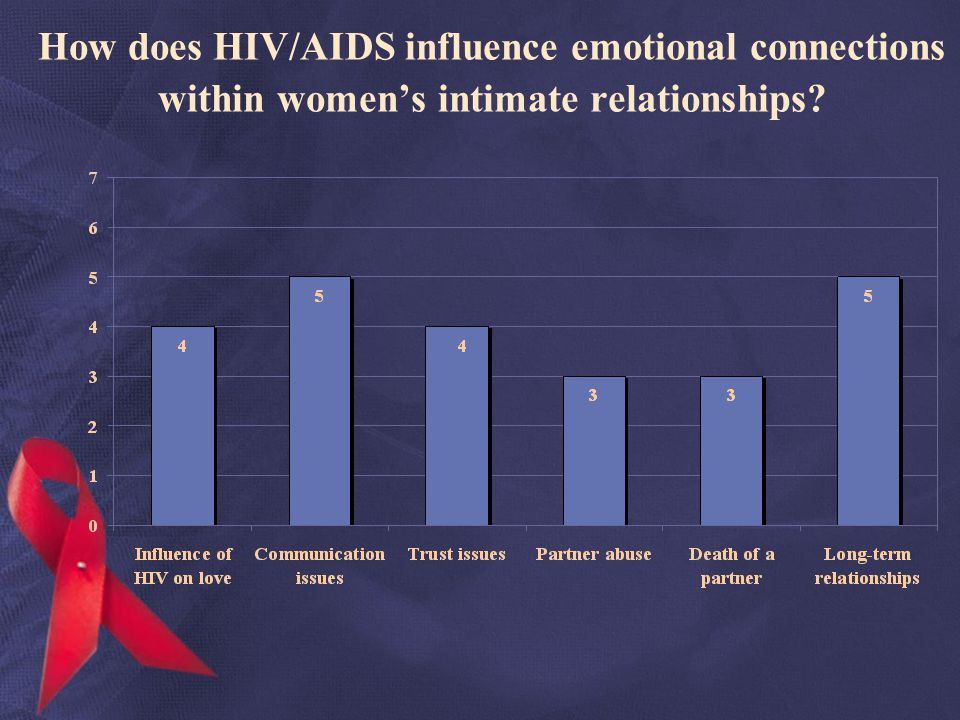 How does HIV/AIDS influence emotional connections within womens intimate relationships?