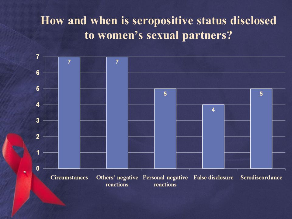 How and when is seropositive status disclosed to womens sexual partners