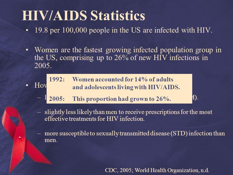 HIV/AIDS Statistics 19.8 per 100,000 people in the US are infected with HIV.
