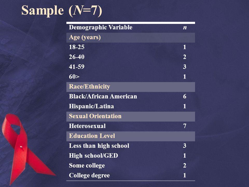 Sample (N=7) Demographic Variablen Age (years) 18-251 26-402 41-593 60>1 Race/Ethnicity Black/African American6 Hispanic/Latina1 Sexual Orientation He