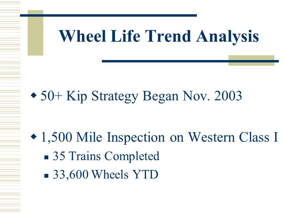 Wheel Life Trend Analysis 50+ Kip Strategy Began Nov.