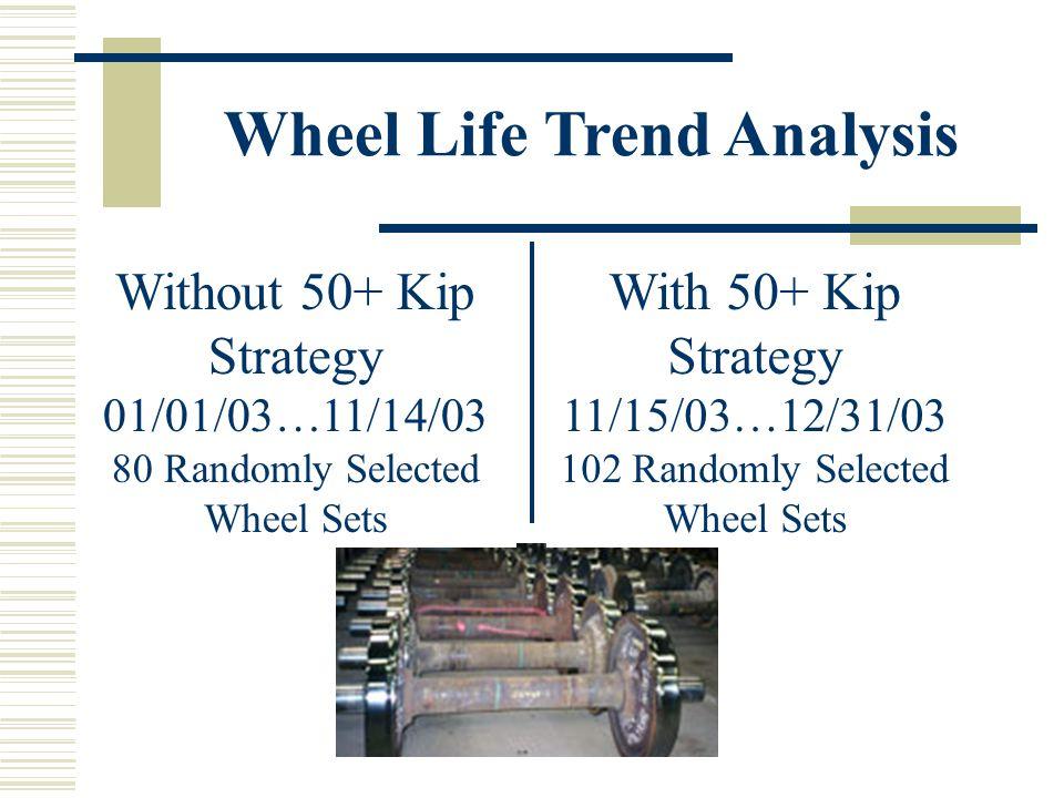Wheel Life Trend Analysis Without 50+ Kip Strategy 01/01/03…11/14/03 80 Randomly Selected Wheel Sets With 50+ Kip Strategy 11/15/03…12/31/03 102 Randomly Selected Wheel Sets