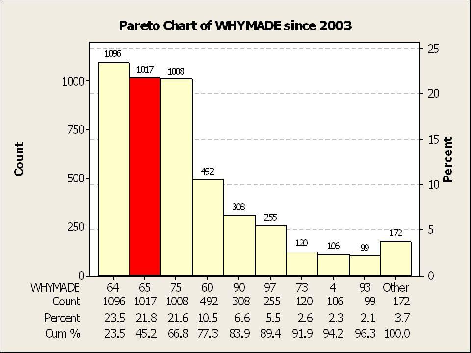 Pareto of whymade since 2003