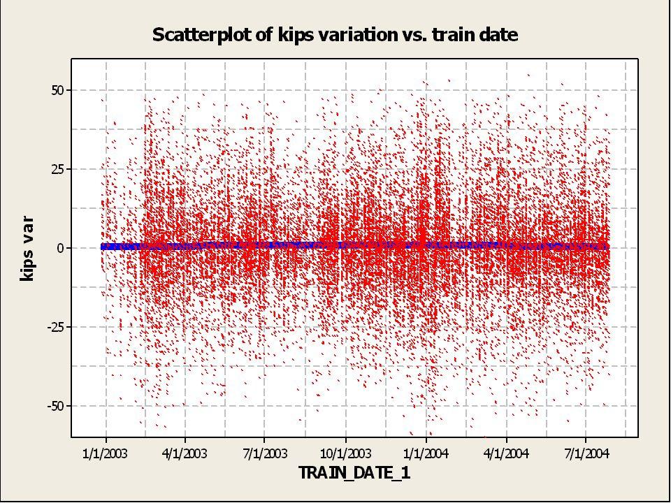 Scatter plot of kips variation vs. train date