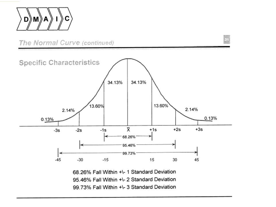 Distribution of kips variation